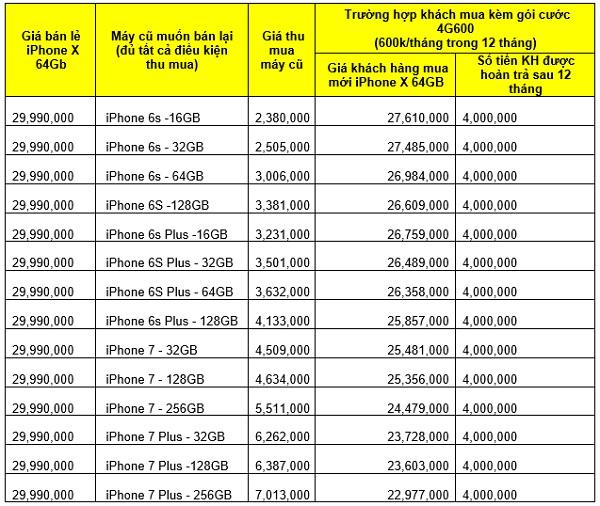Bảng giá thu cũ đổi mới với máy đủ điều kiện tham gia chương trình Super 4G600