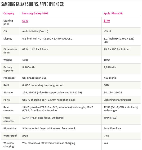 Bảng so sánh cấu hình iPhone Xr và Samsung S10e