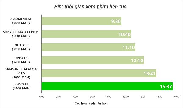 Đánh giá nhanh pin OPPO F7: Vượt trội so với các điện thoại cùng phân khúc