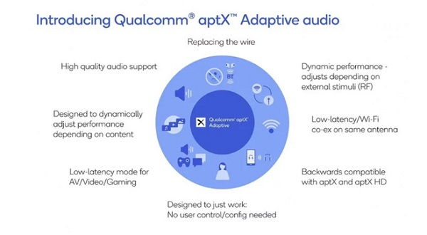Về cơ bản apt-X Adaptive vẫn có khả năng nén nhạc giống với apt-X nhưng có  thể thay đổi bitrate