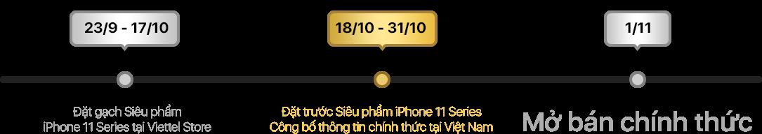 thời gian iPhone 11
